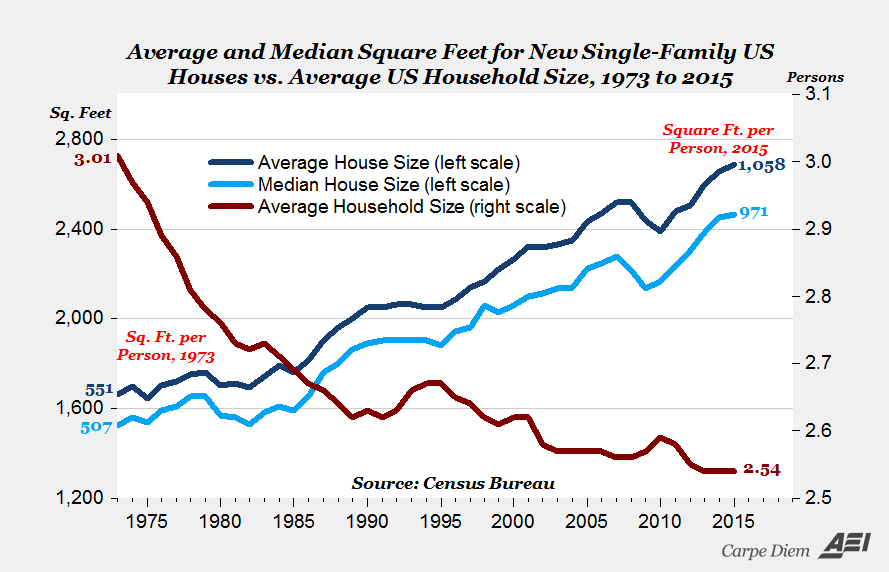 US Square Feet Per Person and Home Size