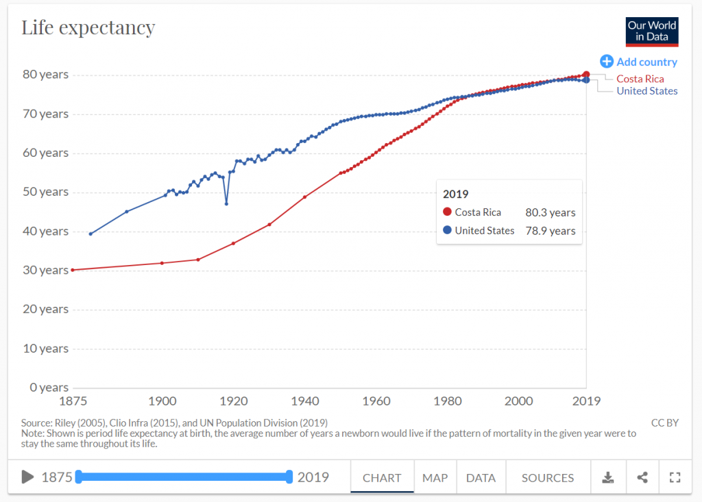 Graph of life expectancy for Costa Rica and USA